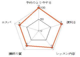 DMM英会話_評価チャート.JPG